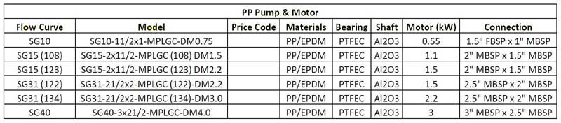 Serfilco SG Pump and Motor specifications