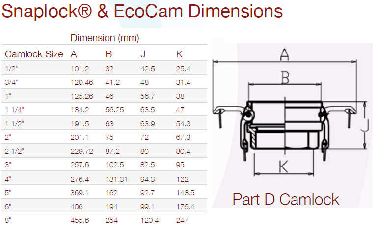 Camlock Part D Dimensions