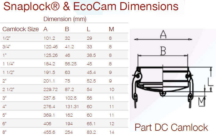 Camlock Part DC Dust Cap Dimensions