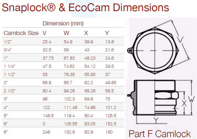 Camlock Part F Dimensions