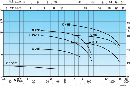 Calpeda C centrifugal pump. Coverage Chart.