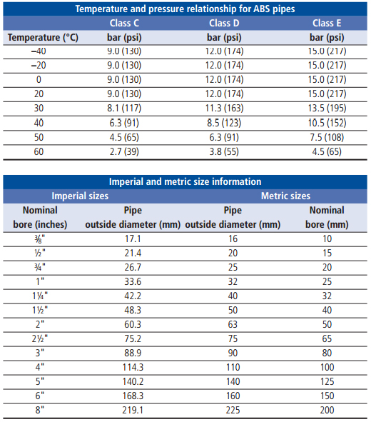 ABS pipe temperature and size infomation